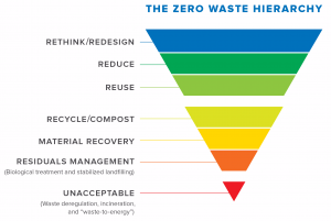 Zero Waste Heirarchy - an inverted pyramid of elements showing elements of the heirarchy
